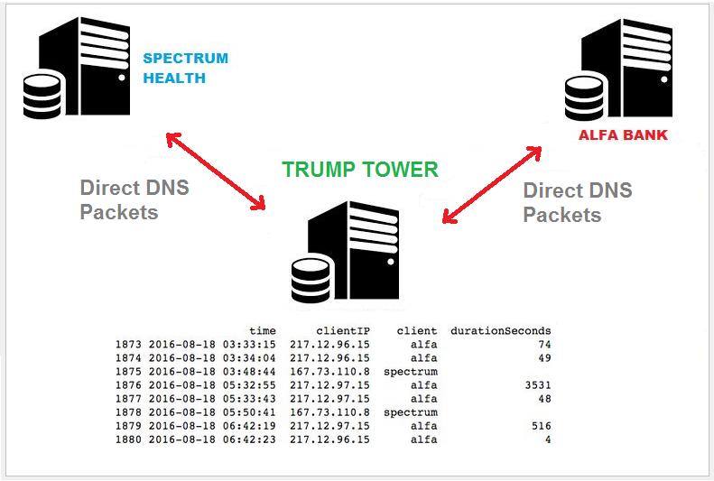 DNS Diagram