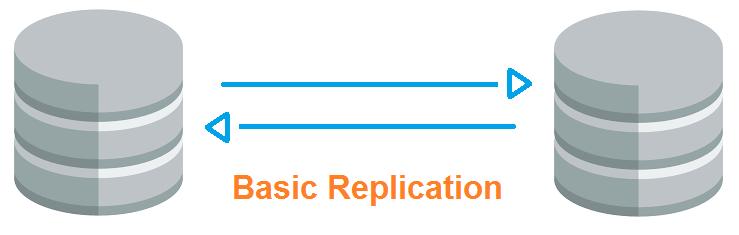 BasicReplication