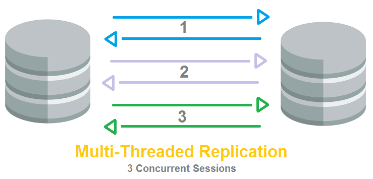 MultiThreadedReplication